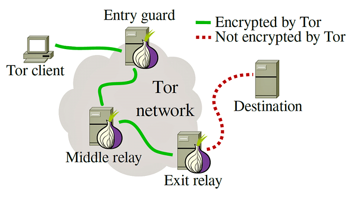 the difference between tor and vpn tor vs vpn comparison privacyend