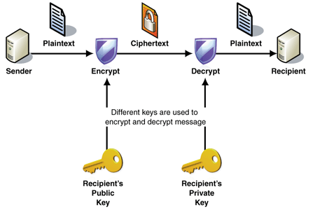 encryption-explained